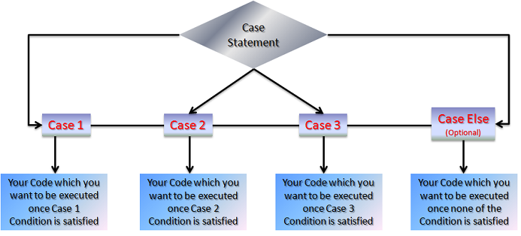 Select Case Statement